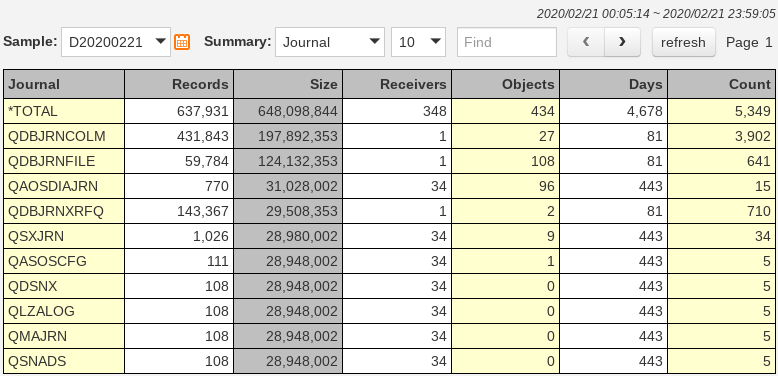 IBM i (AS400, iSeries) Journal Optimizer: Journal Transaction